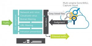 ATP Advanced Threat Protection